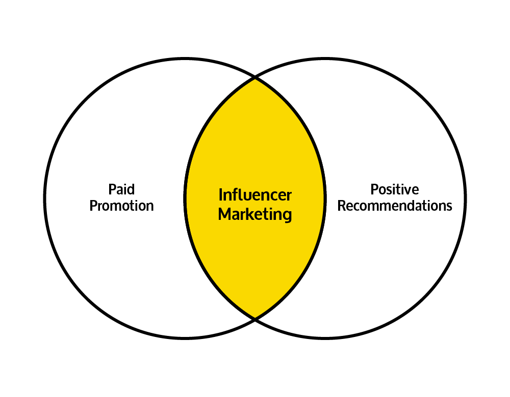 Word of Mouth Marketing - Paid Influencer Recommendations